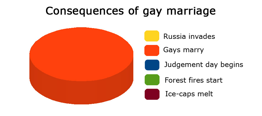 Consequences of gay marriage for the benefit of the Church of England